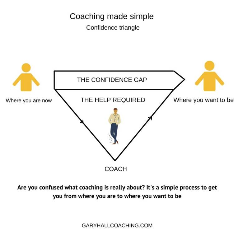 Confidence map defined by Gary Hall coaching